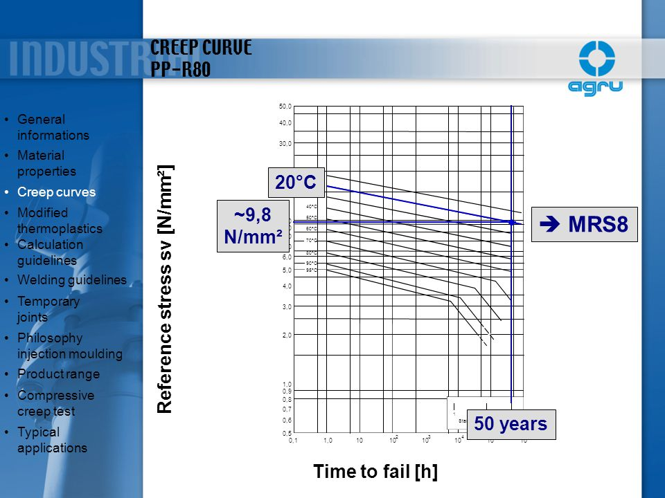  MRS8 CREEP CURVE PP-R80 20°C ~9,8 N/mm² Reference stress sv [N/mm²]